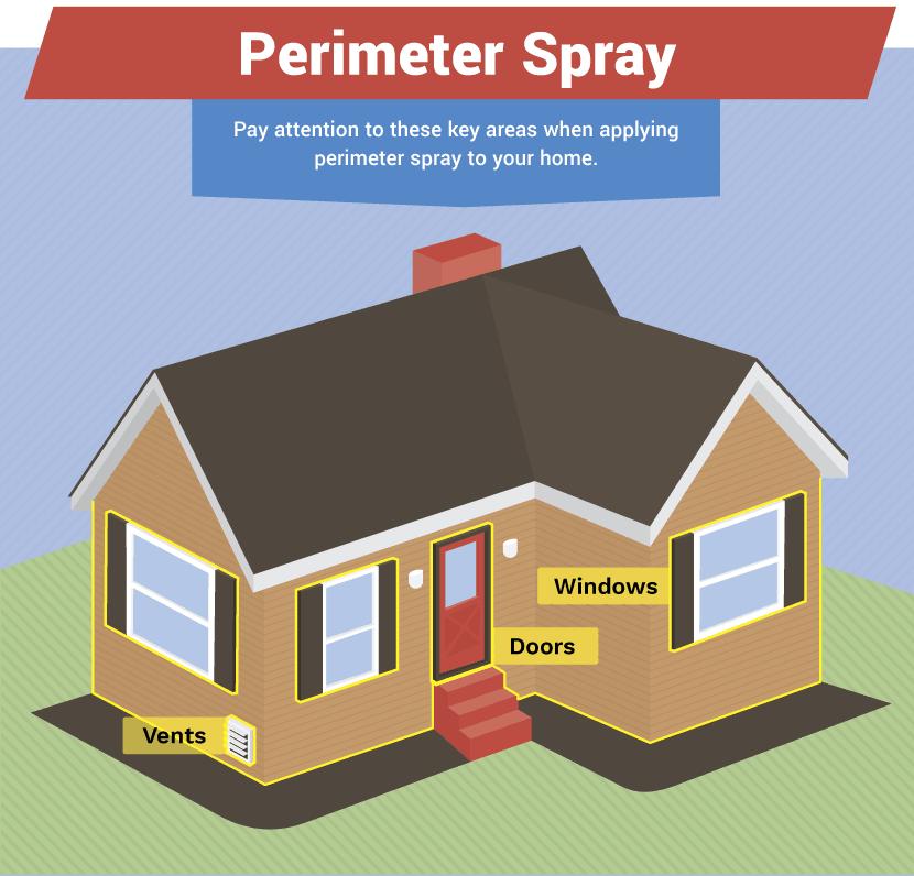 perimeter-spray